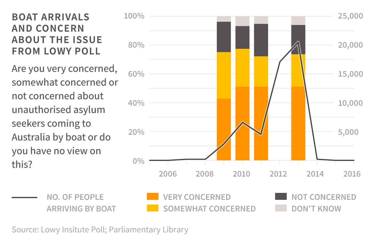 BOAT ARRIVALS AND CONCERN ABOUT THE ISSUE FROM LOWY POLL