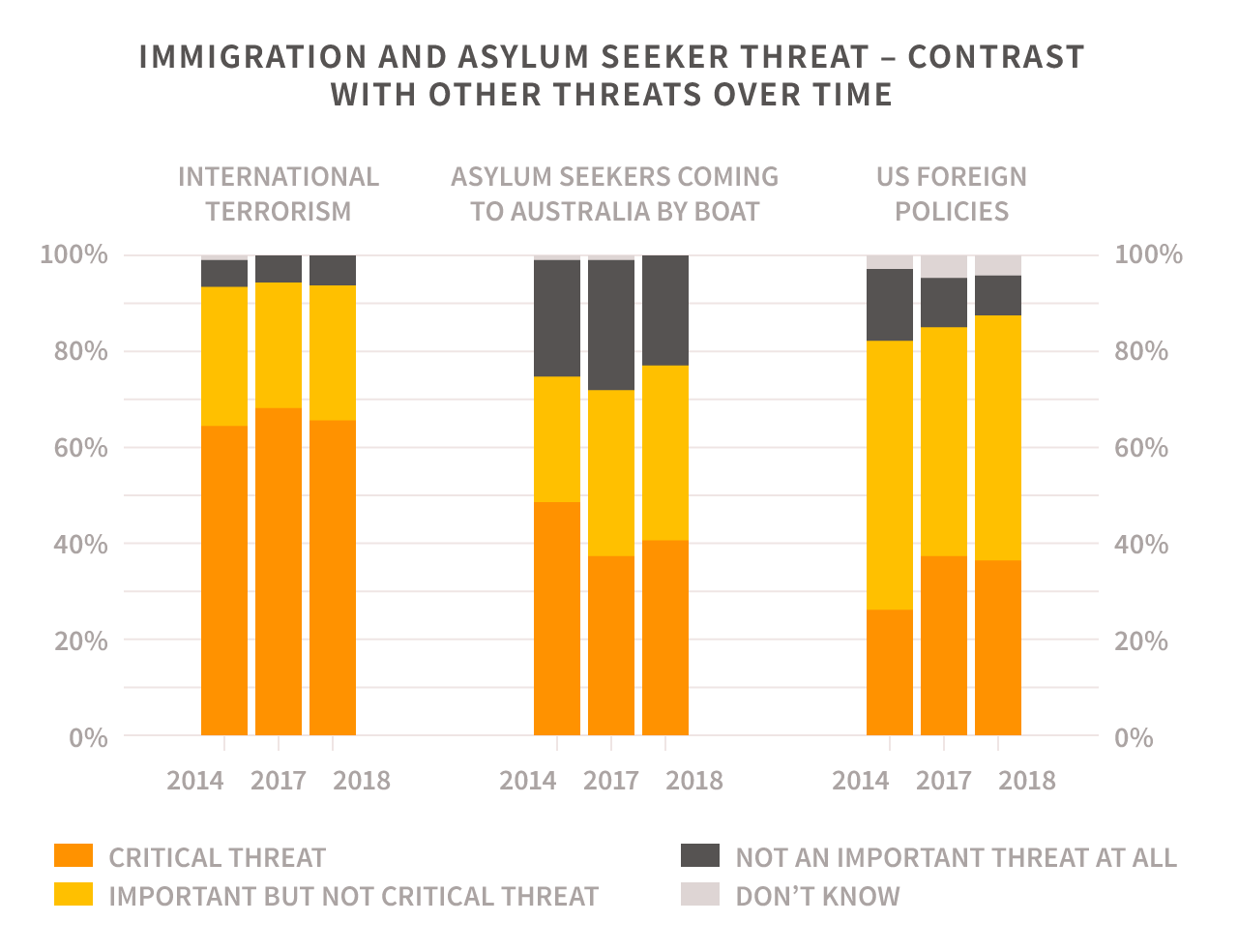 IMMIGRATION AND ASYLUM SEEKER THREAT – CONTRAST WITH OTHER THREATS OVER TIME