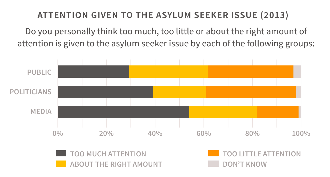 ATTENTION GIVEN TO THE ASYLUM SEEKER ISSUE (2013)