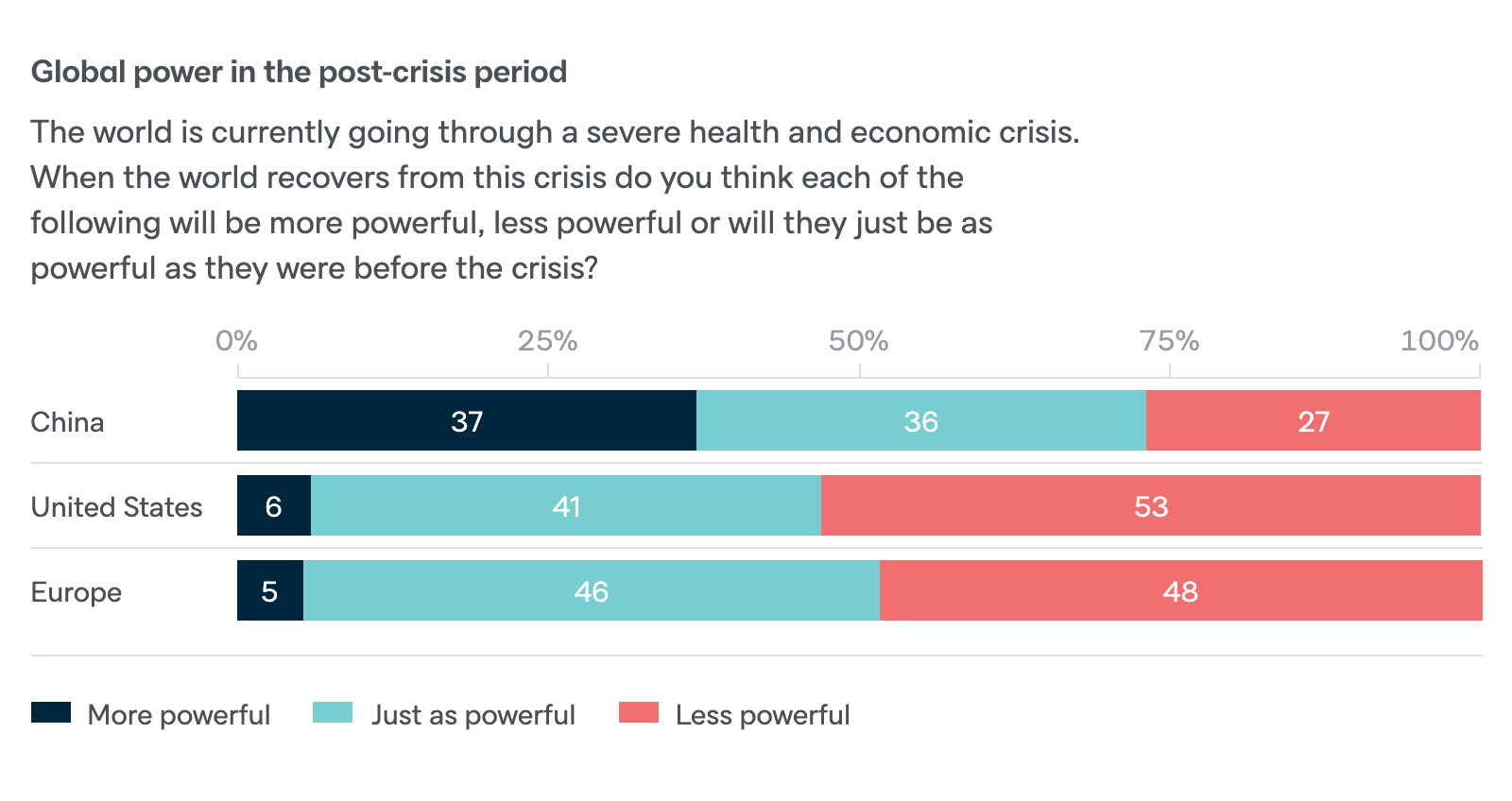 Global power in the post-crisis period