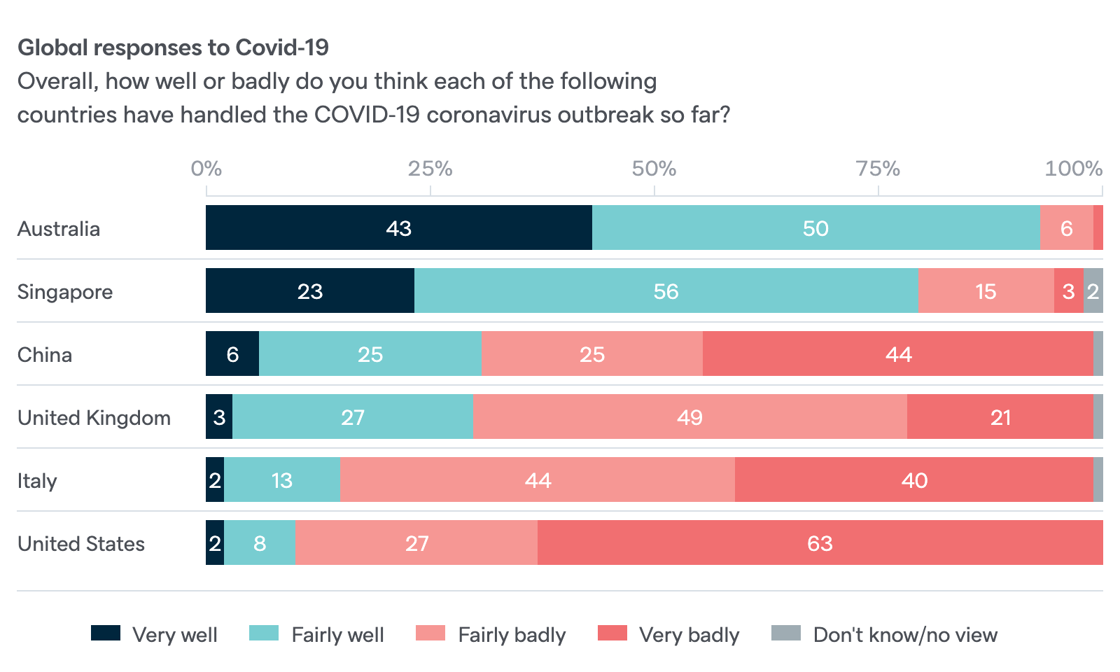 Global responses to COVID-19