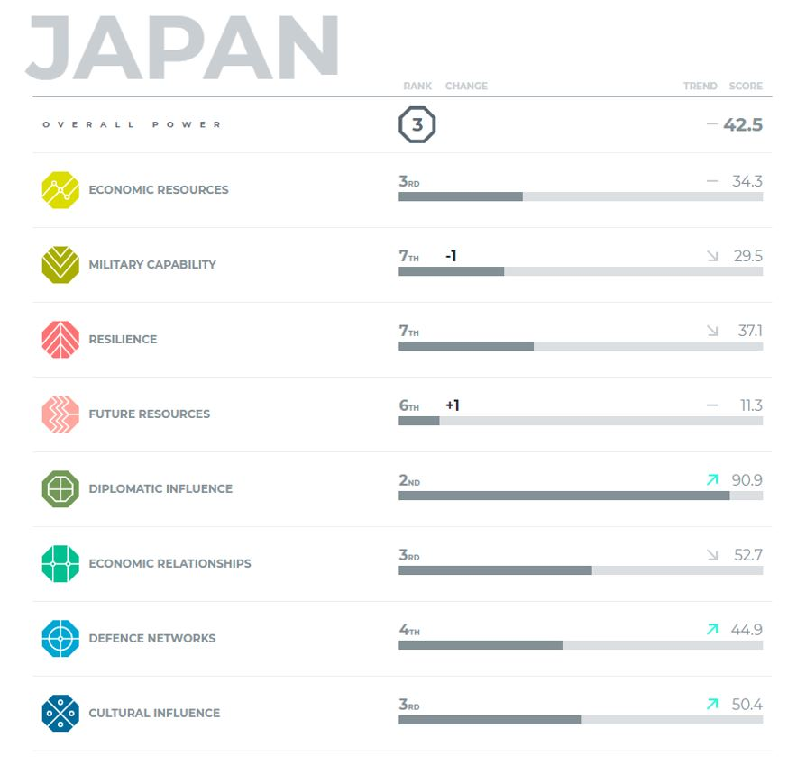 Five big takeaways from the 2019 Asia Power Index