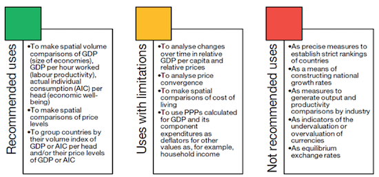 OECD guidance on when to use PPP
