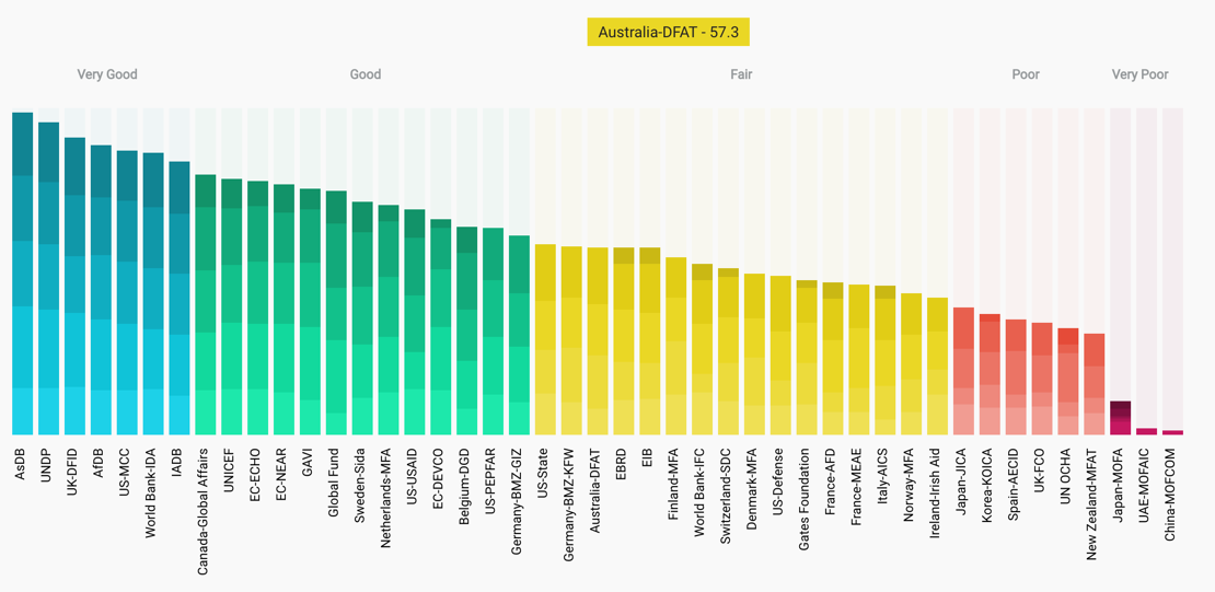 Figure 5: 2018 Aid Transparency Index