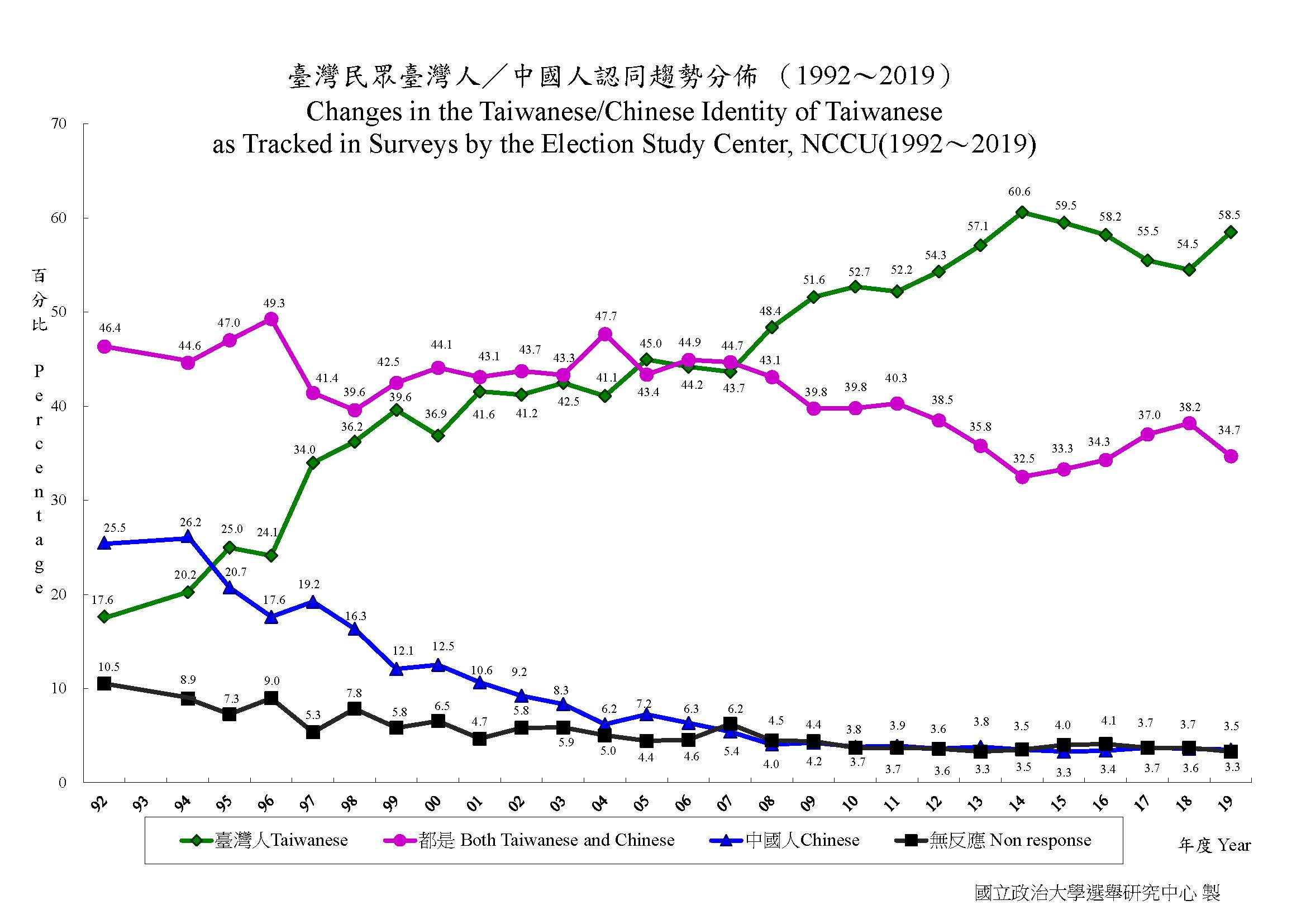 Graph showing changes in perceptions of Taiwanese identity from 1992 to 2019