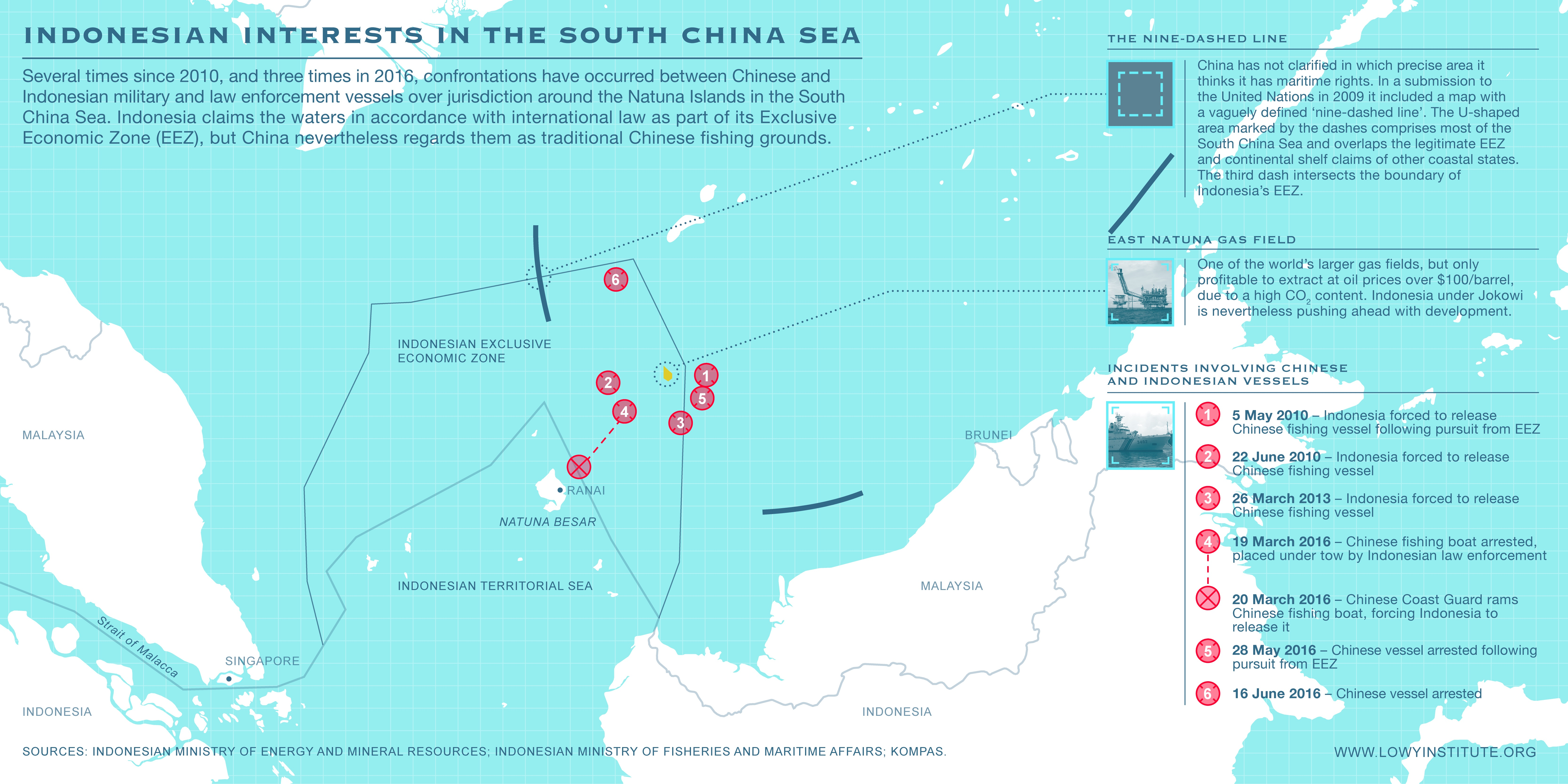 Indonesian interests in the South China Sea