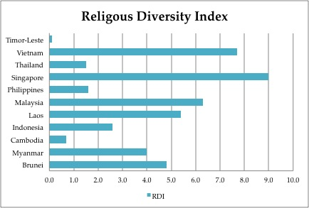 Religion in Southeast Asia: Diversity and the threat of