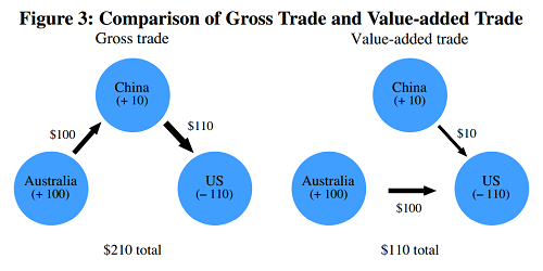 Comparison of gross trade and value added trade