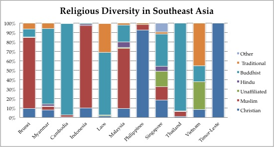 Religion in Southeast Asia: Diversity and the threat of ...